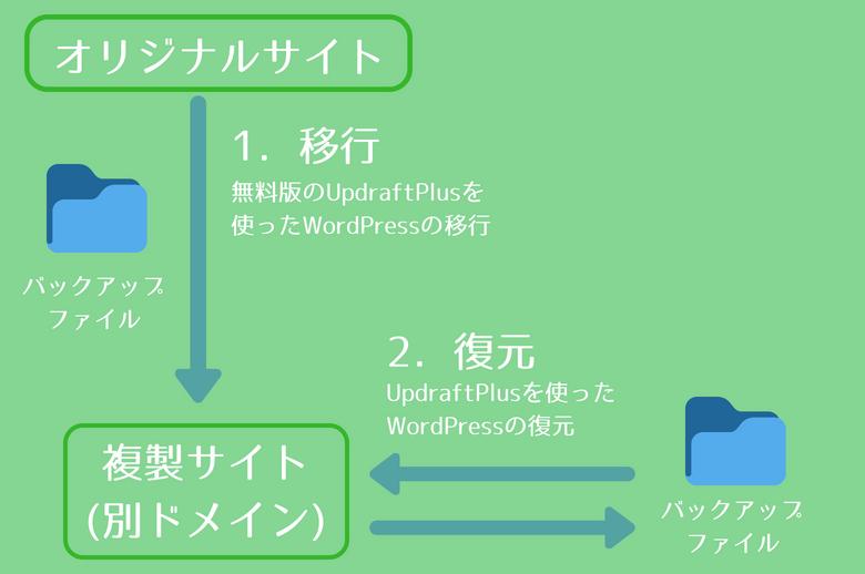 UpdraftPlusを使ったWordPressサイトの移行