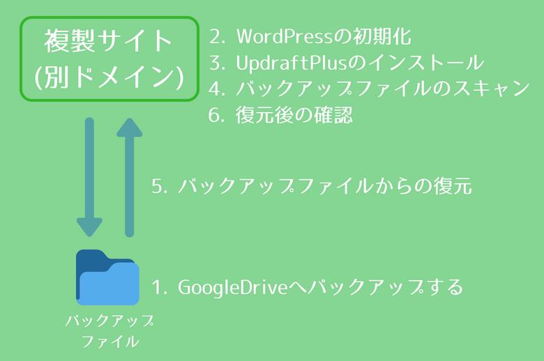UpdraftPlusを使ったWordPressの復元